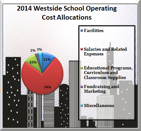 2014 WS Operating Allocations